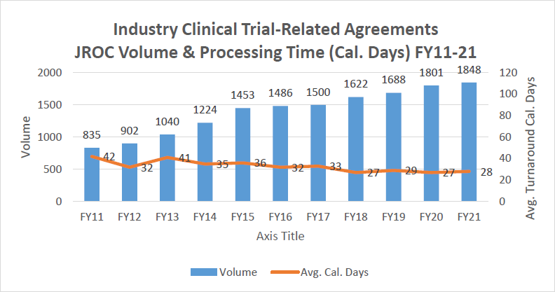 CTA Volume and Processing Time graph